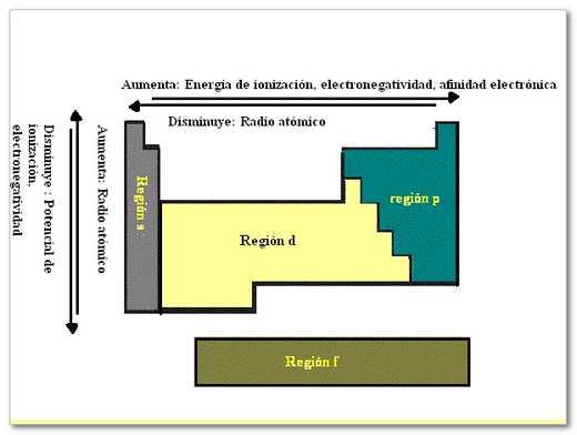 E u r e k a 07 distribucin electrnica y tabla peridica resumen propiedades urtaz Gallery
