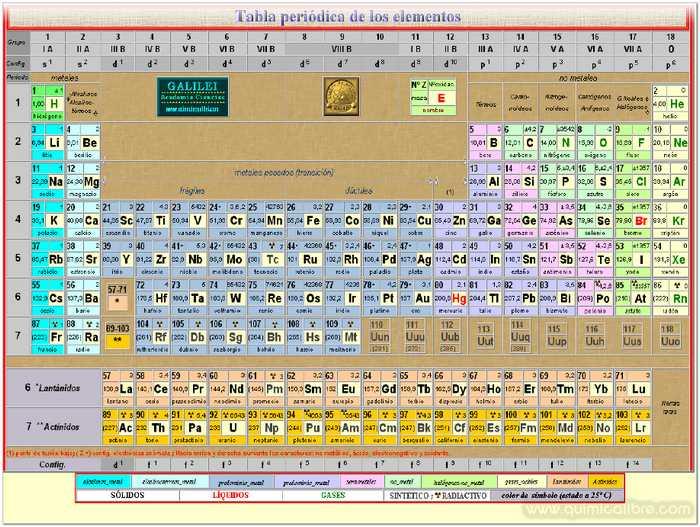 Estequiometra los elementos en la tabla periodica quimica libre no metales a temperatura ambiente algunos son gaseosos otros son lquidos y otros son slidos semimetales o metaloides tienen propiedades intermedias urtaz Images